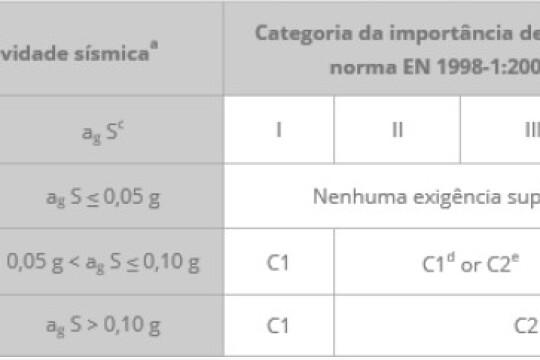 Gama de fixações XTREM com certificação sísmica