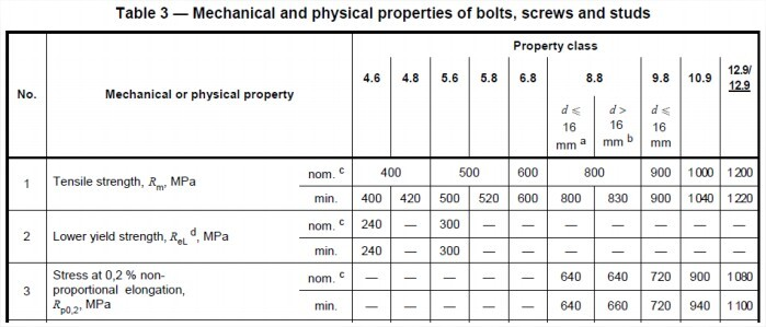 tabela 3 - propriedades mecânicas e físicas de parafusos, parafusos e prisioneiros